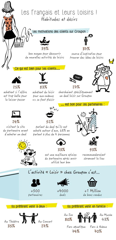 Infographie Loisirs : découvrez les habitudes des français !